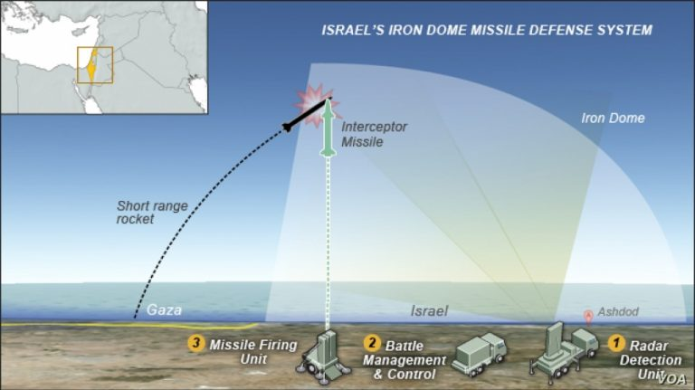 U.S. Signs Deal to Purchase Iron Dome Security System From Israel